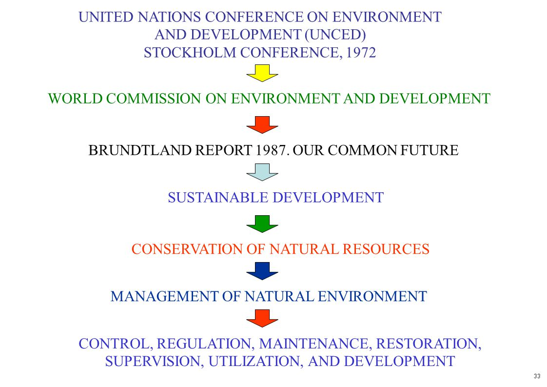 UNITED NATIONS CONFERENCE ON ENVIRONMENT AND DEVELOPMENT (UNCED)