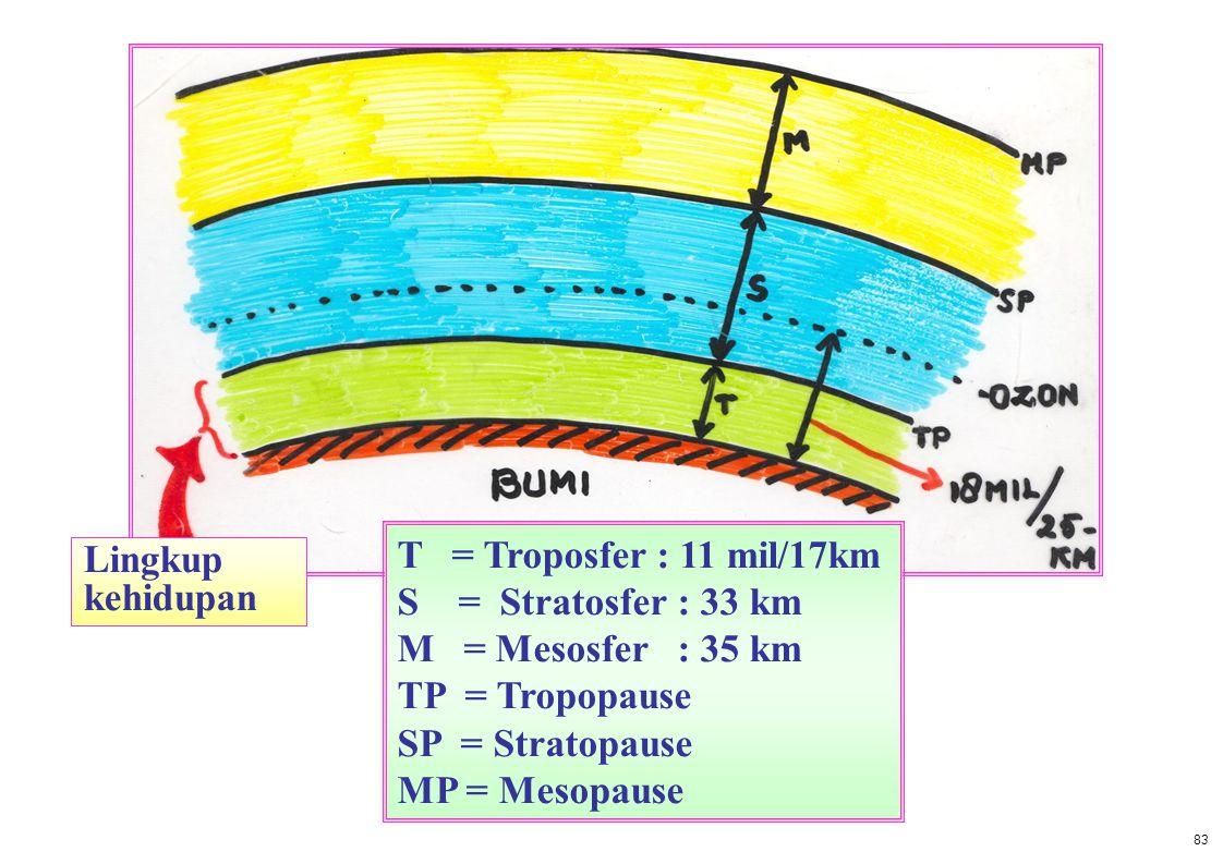 T = Troposfer : 11 mil/17km Lingkup S = Stratosfer : 33 km kehidupan