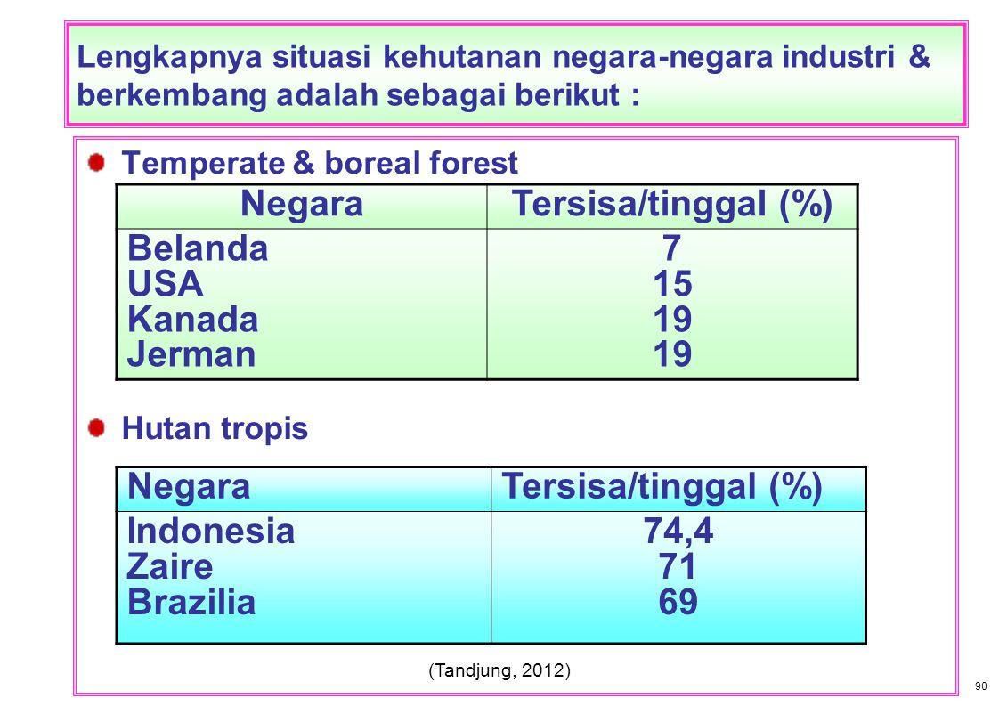 Negara Tersisa/tinggal (%) 7 15 19 74,4 71 69