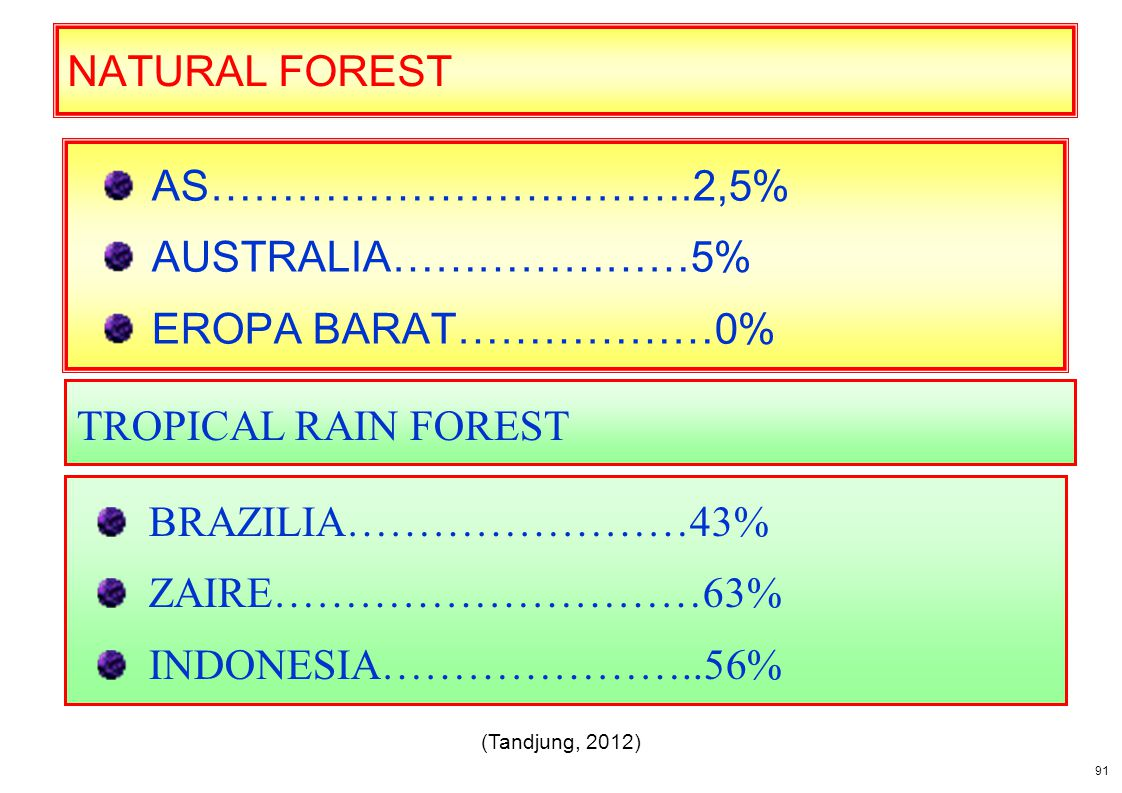 NATURAL FOREST AS…………………………….2,5% AUSTRALIA…………………5%