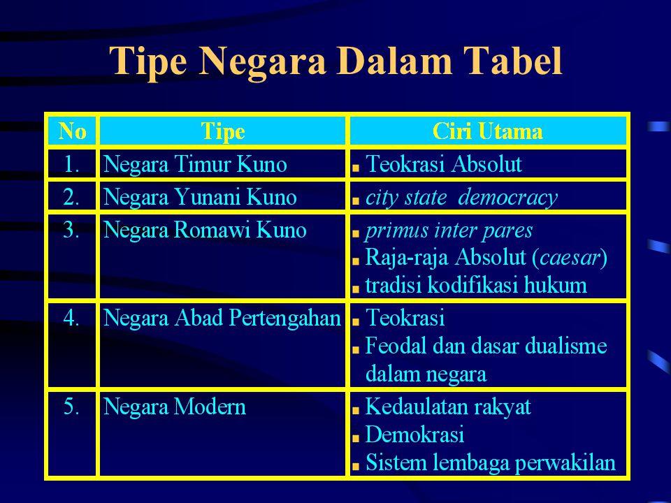 Tipe Negara Dalam Tabel