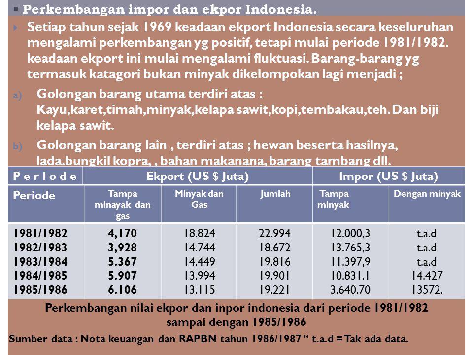 Perkembangan impor dan ekpor Indonesia.
