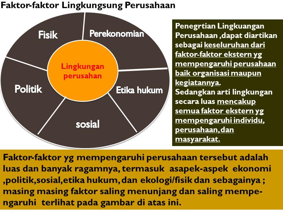 Fisik Politik sosial Faktor-faktor Lingkungsung Perusahaan