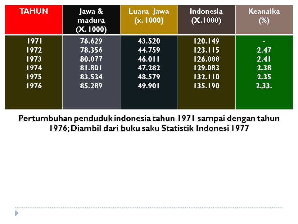 TAHUN Jawa & madura. (X. 1000) Luara Jawa. (x. 1000) Indonesia. (X.1000) Keanaika. (%) 1971.