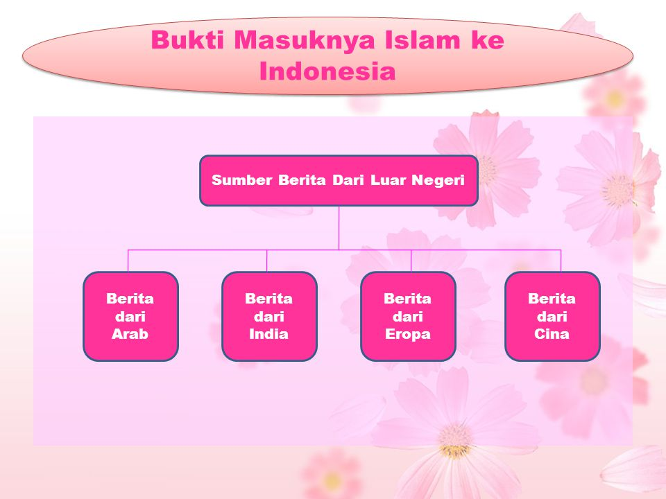 Bukti Masuknya Islam ke Indonesia