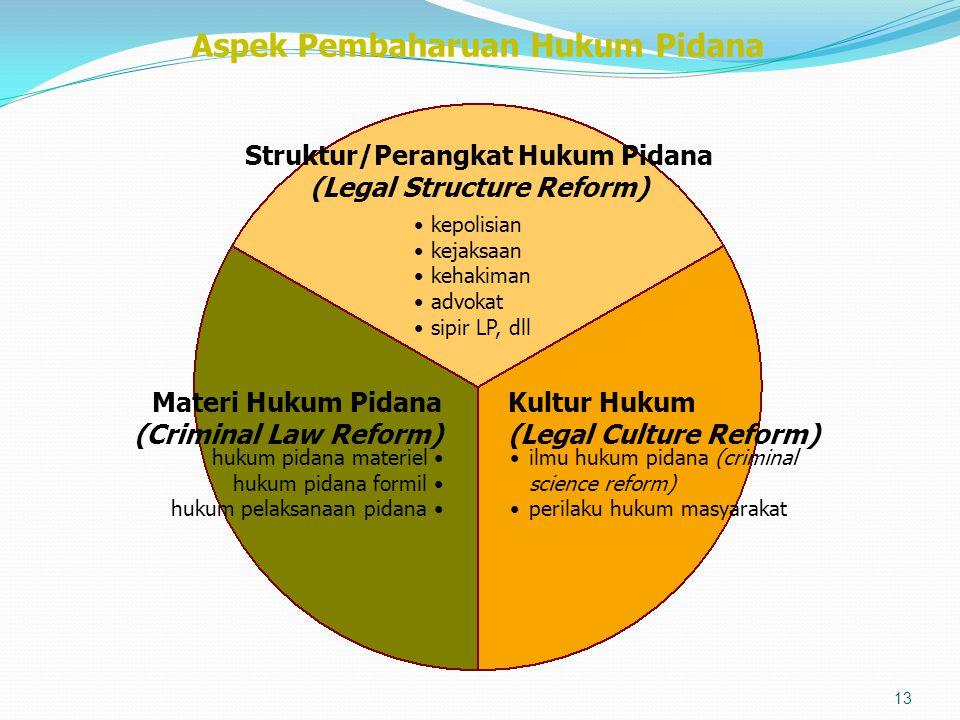 Aspek Pembaharuan Hukum Pidana