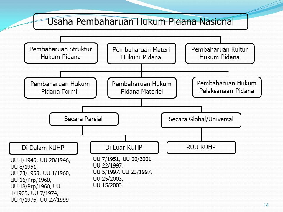 Usaha Pembaharuan Hukum Pidana Nasional