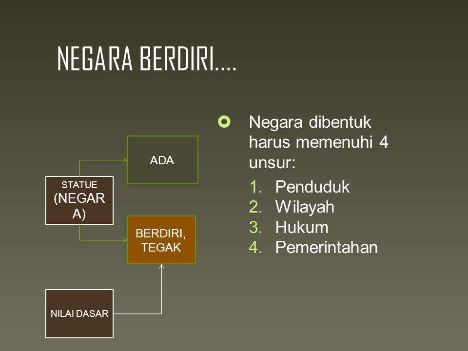 NEGARA BERDIRI.... Negara dibentuk harus memenuhi 4 unsur: Penduduk