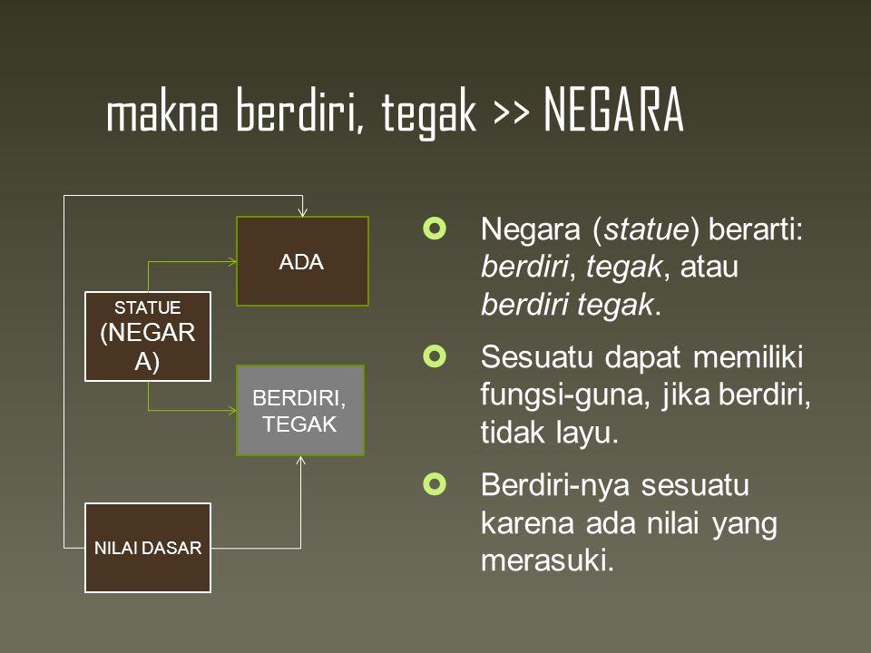 makna berdiri, tegak >> NEGARA