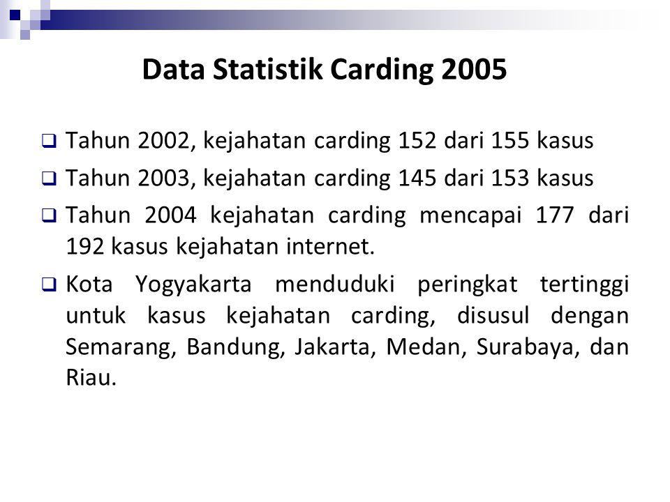 Data Statistik Carding 2005