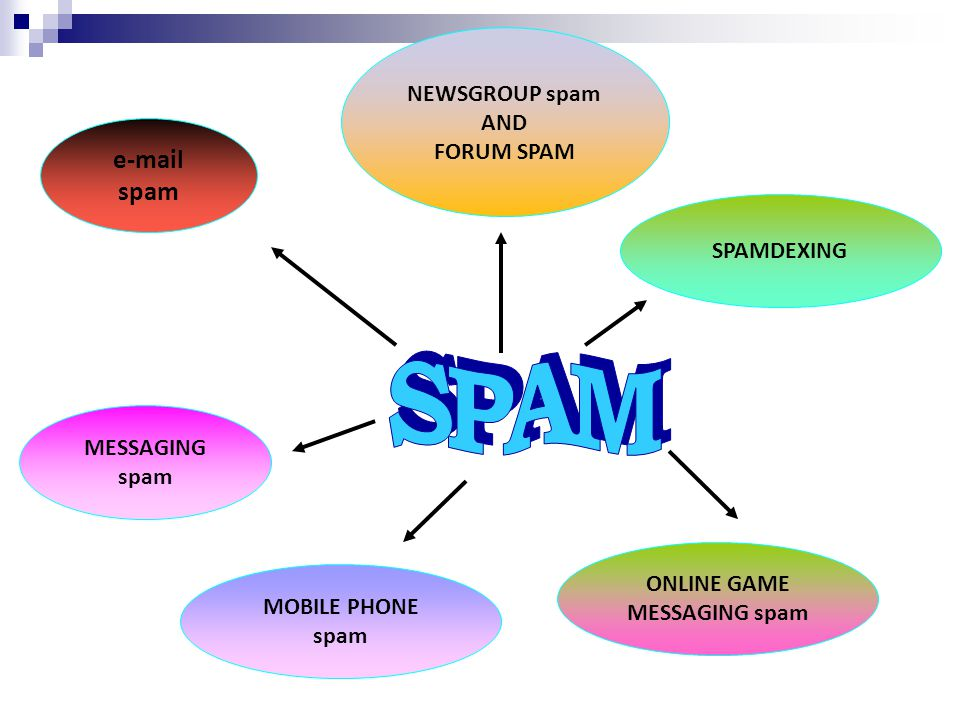 SPAM e-mail spam NEWSGROUP spam AND FORUM SPAM SPAMDEXING MESSAGING