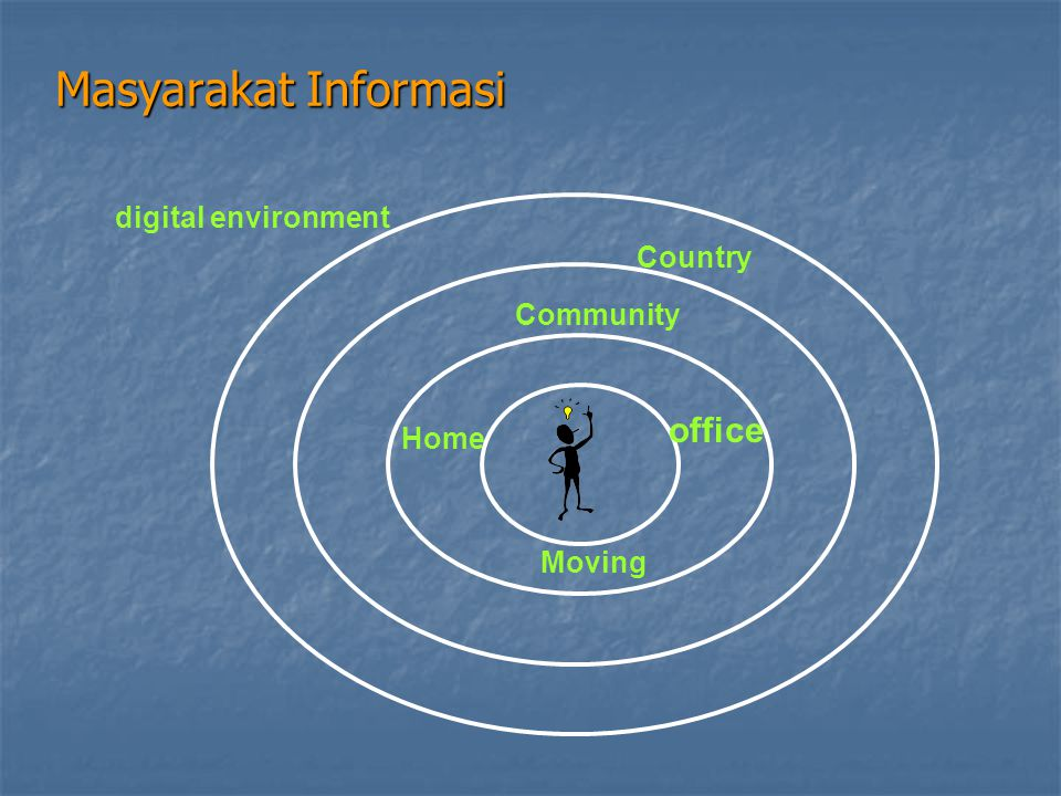 Masyarakat Informasi office digital environment Country Community Home