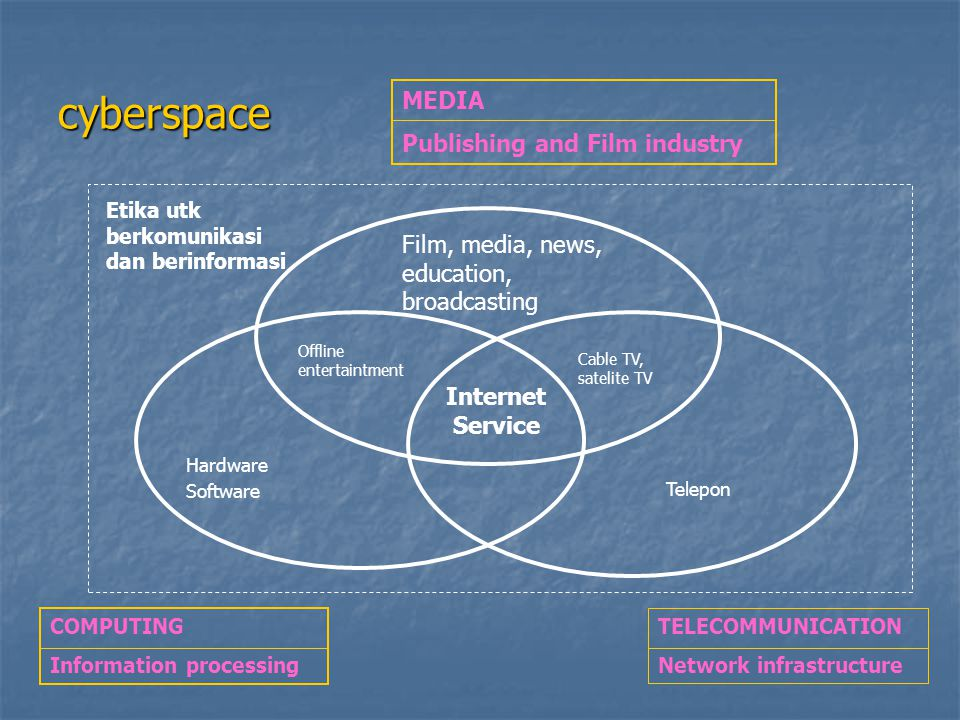 cyberspace MEDIA Publishing and Film industry