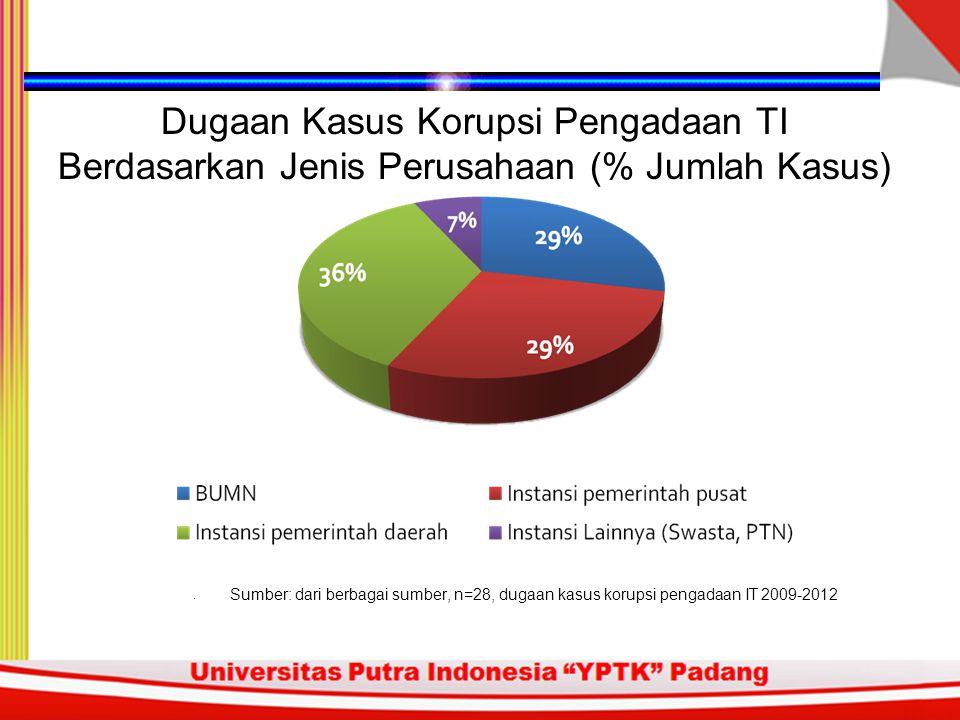 Dugaan Kasus Korupsi Pengadaan TI Berdasarkan Jenis Perusahaan (% Jumlah Kasus)