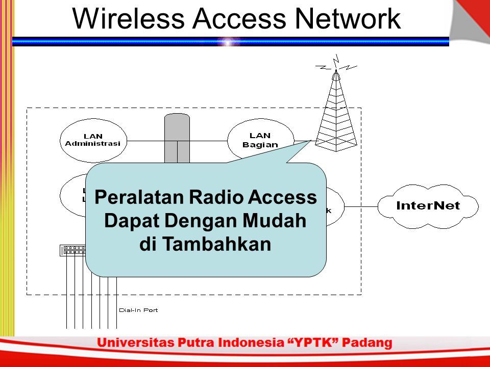 Wireless Access Network