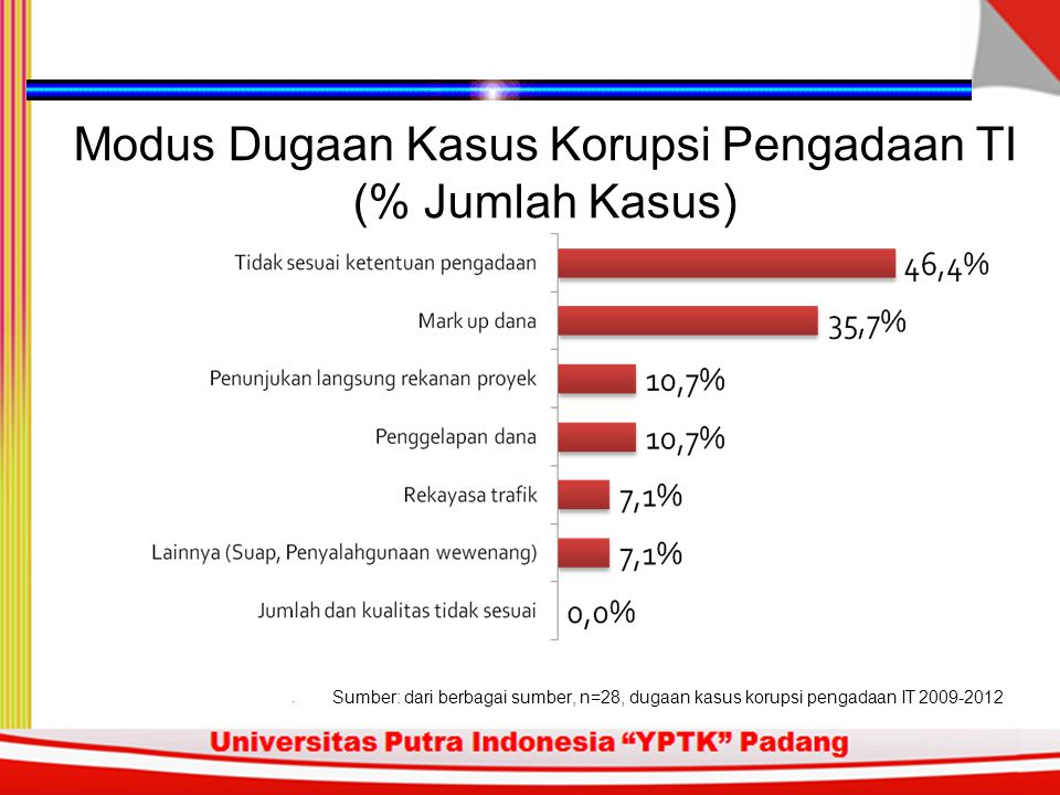 Modus Dugaan Kasus Korupsi Pengadaan TI (% Jumlah Kasus)