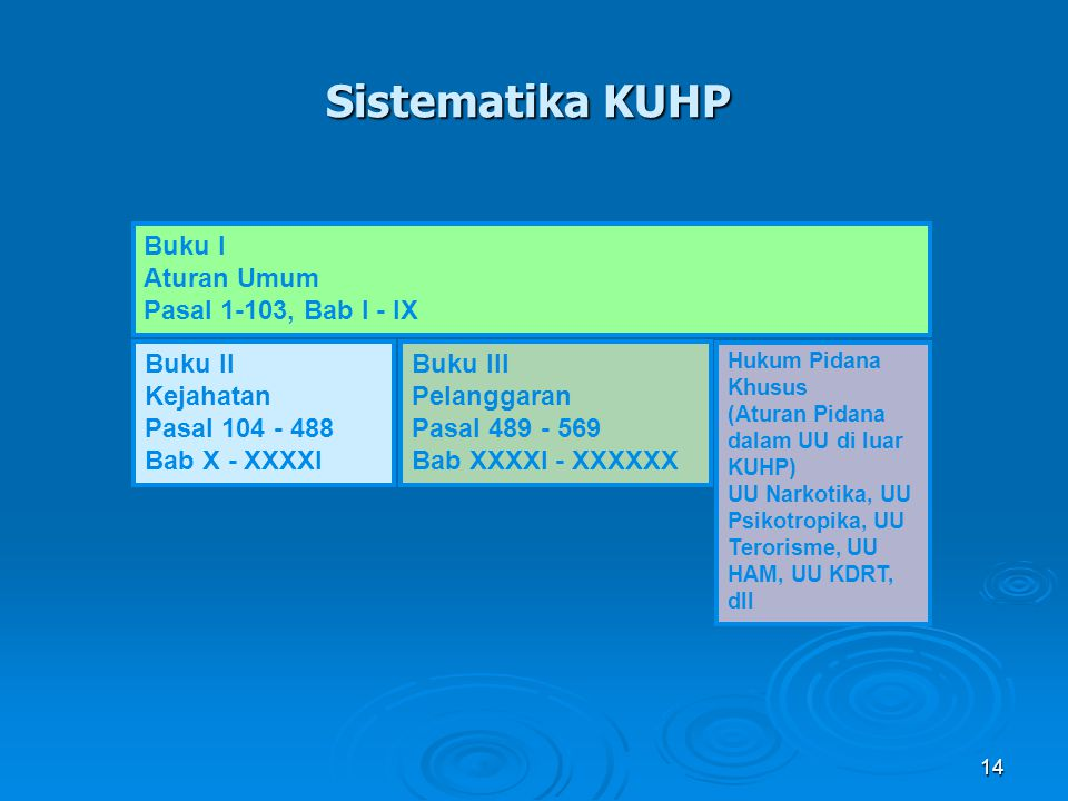 Sistematika KUHP Buku I Aturan Umum Pasal 1-103, Bab I - IX Buku II