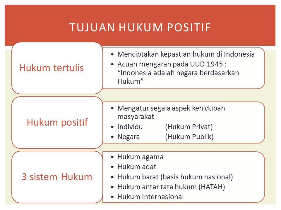 Tujuan Hukum positif Hukum tertulis Hukum positif 3 sistem Hukum