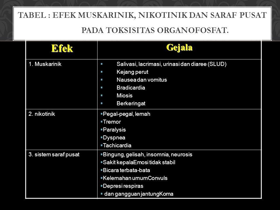 Tabel : Efek muskarinik, nikotinik dan saraf pusat pada toksisitas organofosfat.