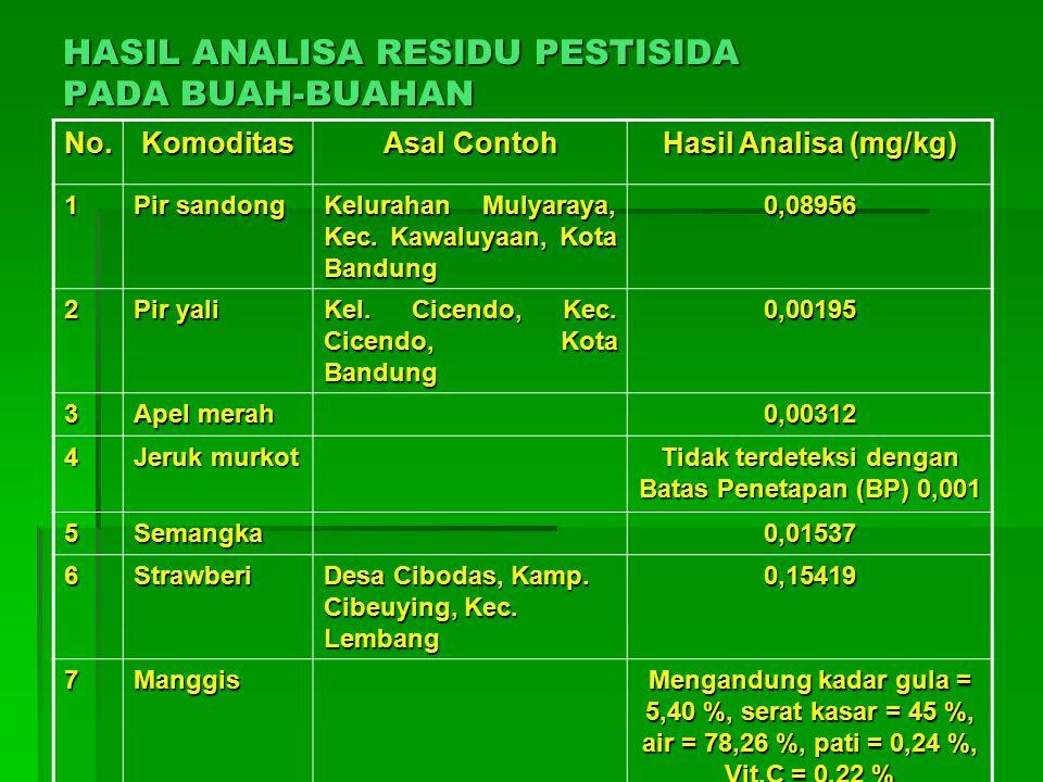 HASIL ANALISA RESIDU PESTISIDA PADA BUAH-BUAHAN