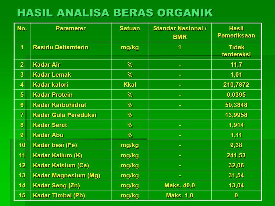HASIL ANALISA BERAS ORGANIK