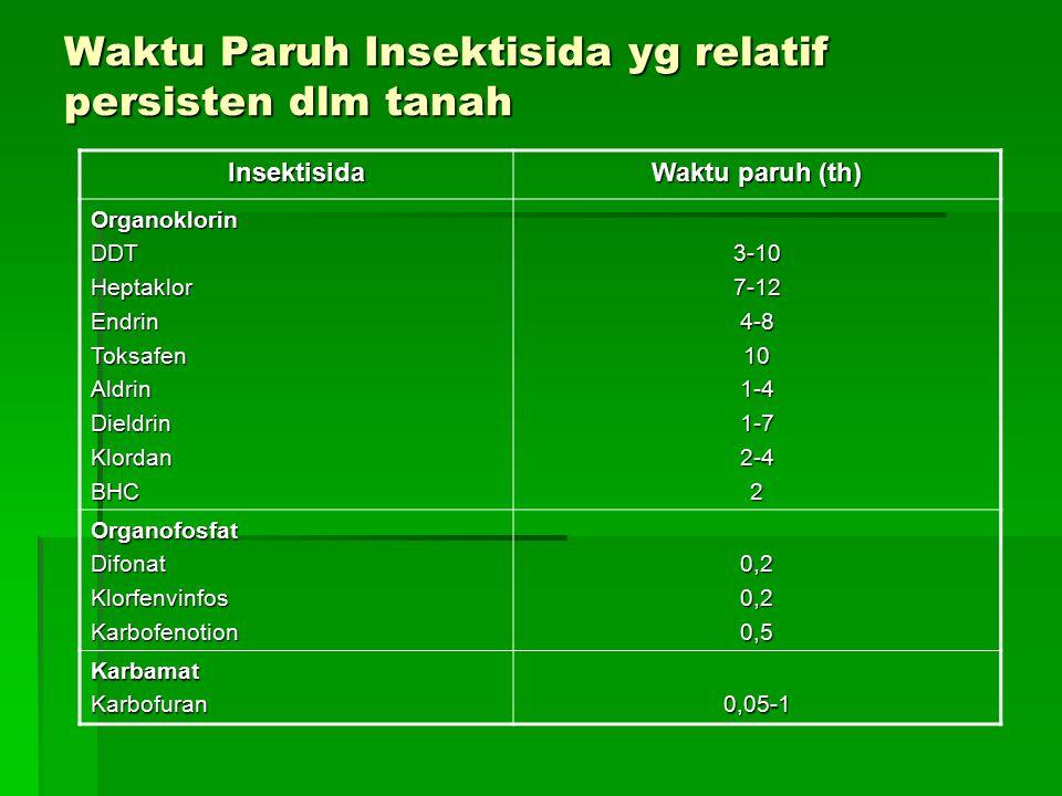 Waktu Paruh Insektisida yg relatif persisten dlm tanah