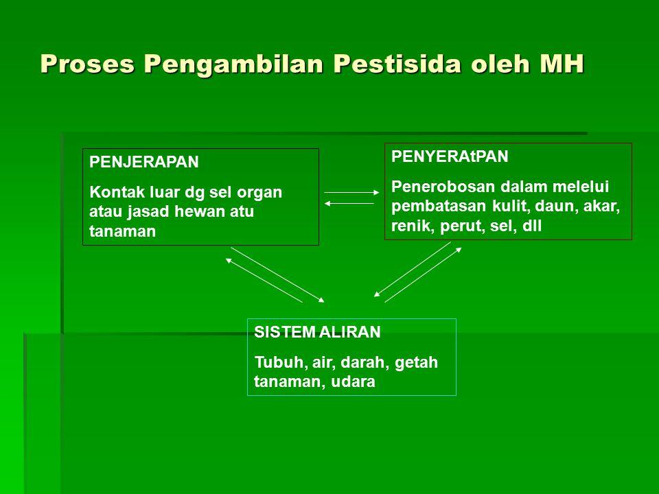 Proses Pengambilan Pestisida oleh MH
