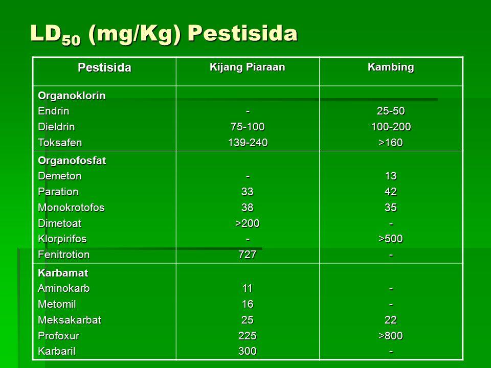 LD50 (mg/Kg) Pestisida Pestisida Kijang Piaraan Kambing Organoklorin