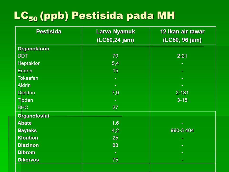 LC50 (ppb) Pestisida pada MH