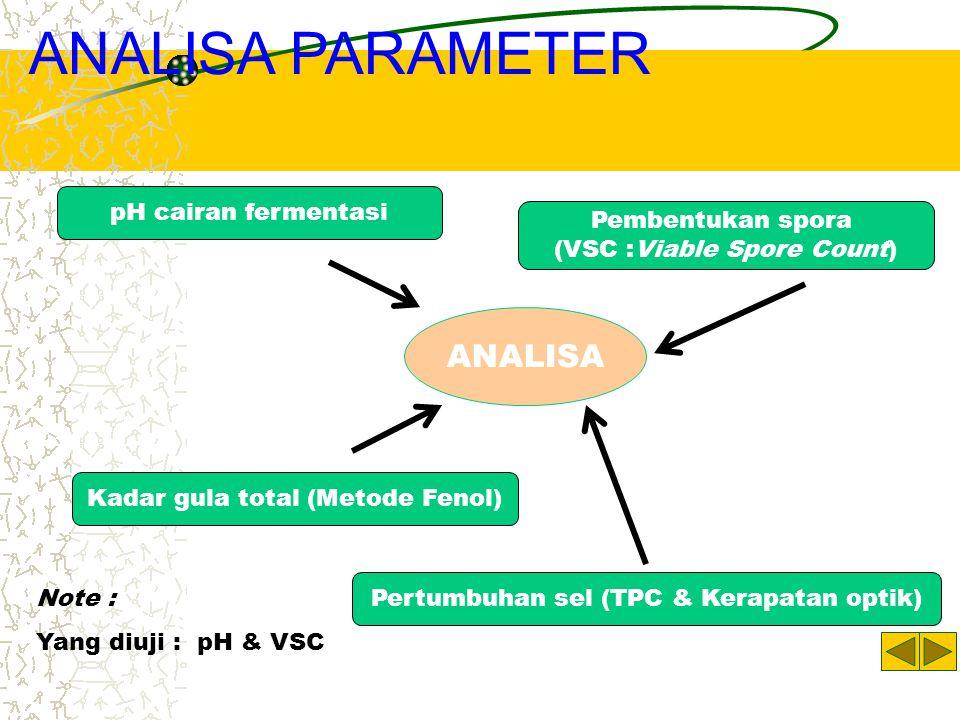 ANALISA PARAMETER ANALISA pH cairan fermentasi Pembentukan spora