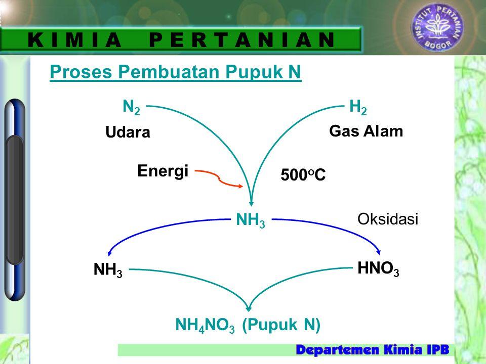 K I M I A P E R T A N I A N Proses Pembuatan Pupuk N N2 H2 Energi
