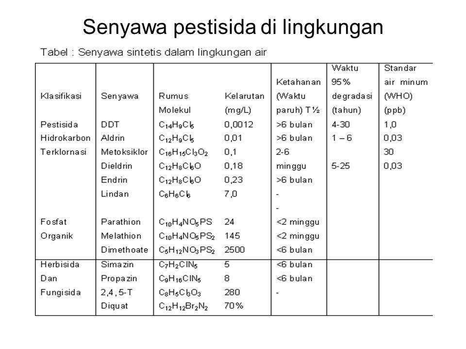 Senyawa pestisida di lingkungan