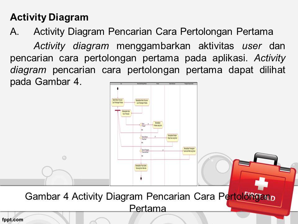 Gambar 4 Activity Diagram Pencarian Cara Pertolongan Pertama