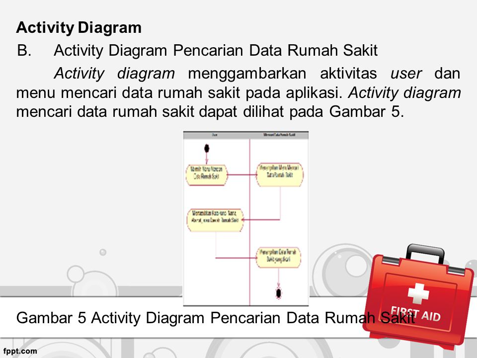 Activity Diagram Activity Diagram Pencarian Data Rumah Sakit.
