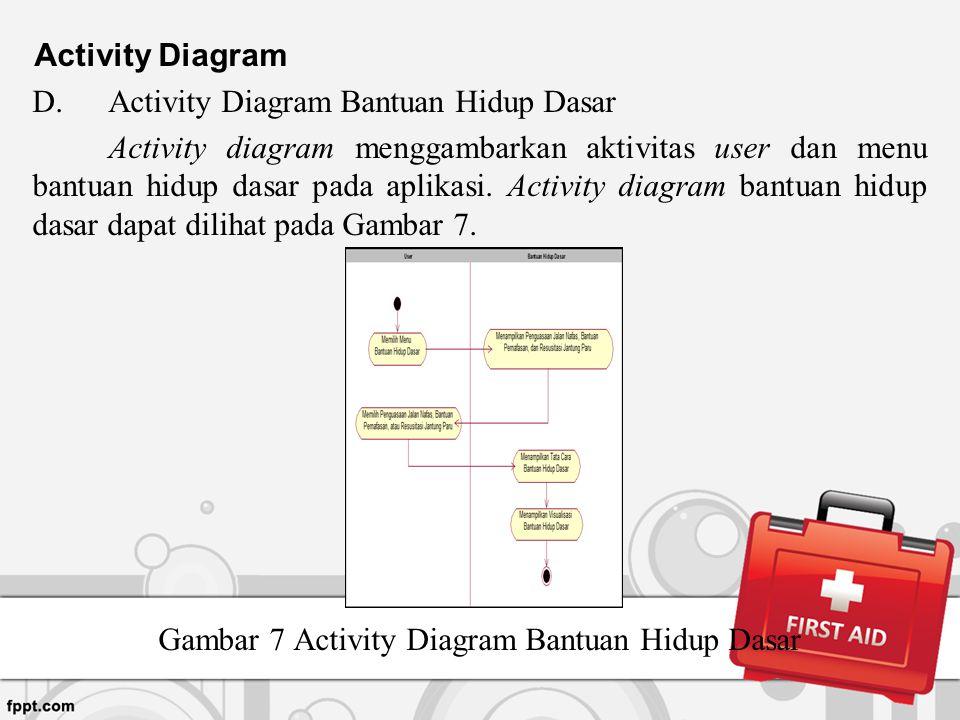 Gambar 7 Activity Diagram Bantuan Hidup Dasar