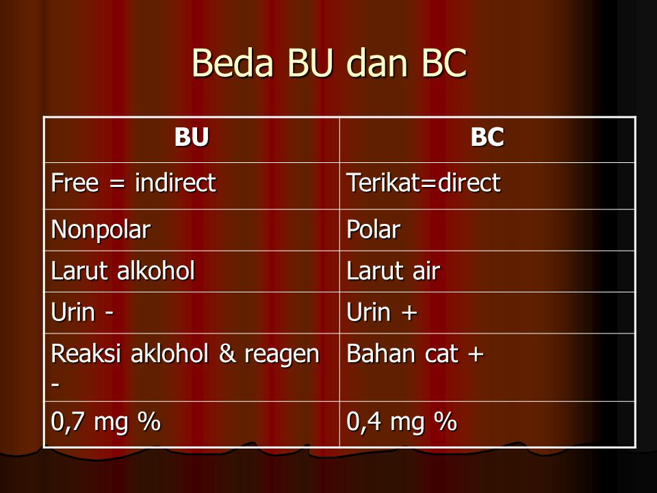 Beda BU dan BC BU BC Free = indirect Terikat=direct Nonpolar Polar