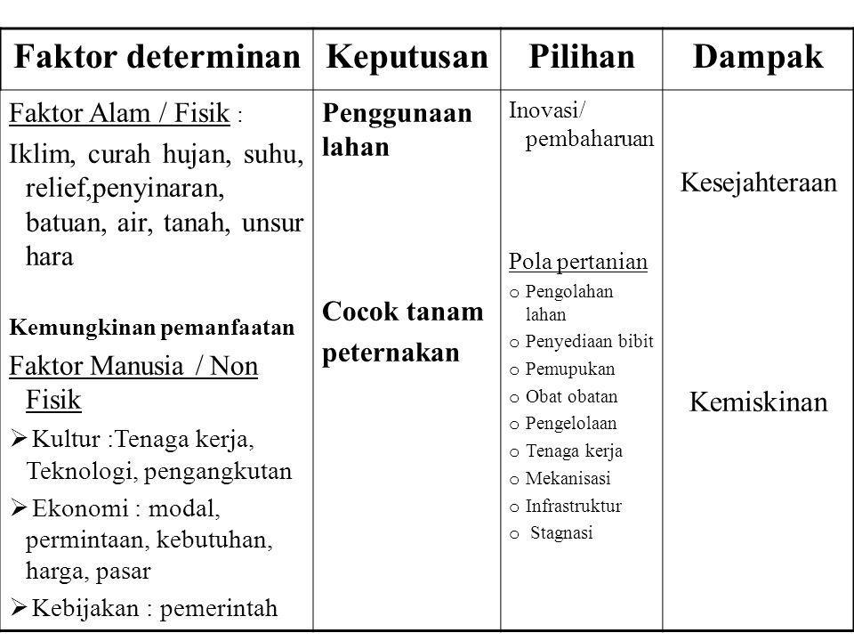 Faktor determinan Keputusan Pilihan Dampak