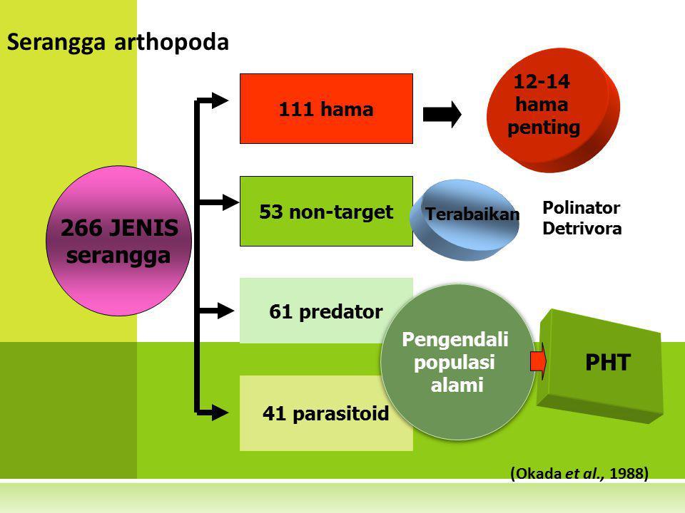 Serangga arthopoda 266 JENIS serangga PHT 12-14 hama penting 111 hama