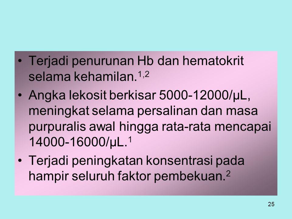 Terjadi penurunan Hb dan hematokrit selama kehamilan.1,2