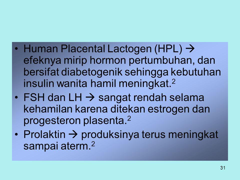 Human Placental Lactogen (HPL)  efeknya mirip hormon pertumbuhan, dan bersifat diabetogenik sehingga kebutuhan insulin wanita hamil meningkat.2