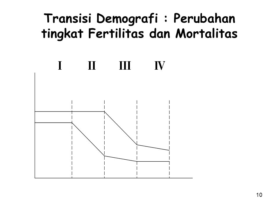 Transisi Demografi : Perubahan tingkat Fertilitas dan Mortalitas