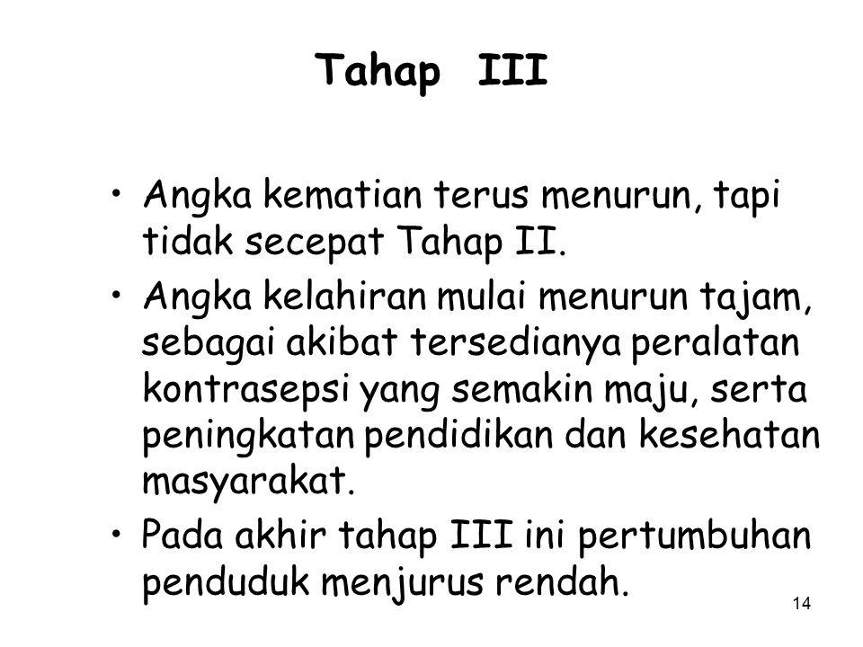 Tahap III Angka kematian terus menurun, tapi tidak secepat Tahap II.