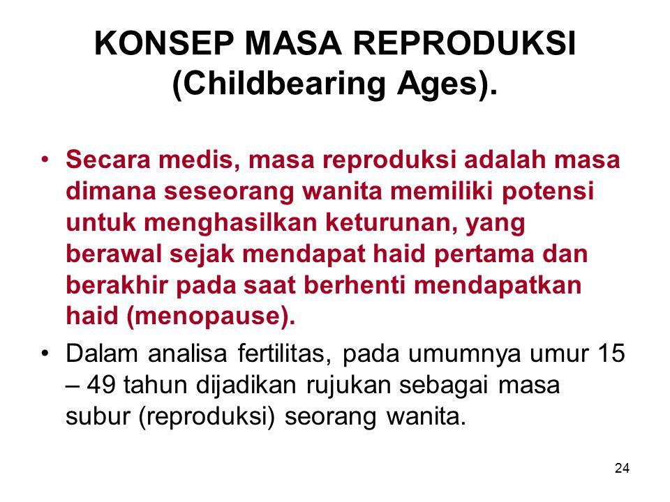 KONSEP MASA REPRODUKSI (Childbearing Ages).