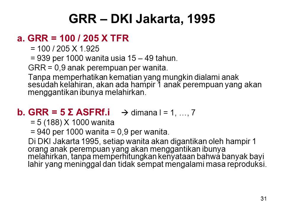 GRR – DKI Jakarta, 1995 a. GRR = 100 / 205 X TFR