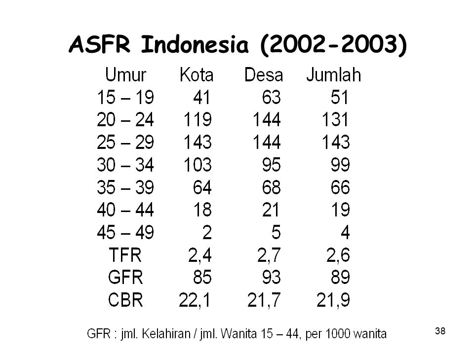 ASFR Indonesia (2002-2003)