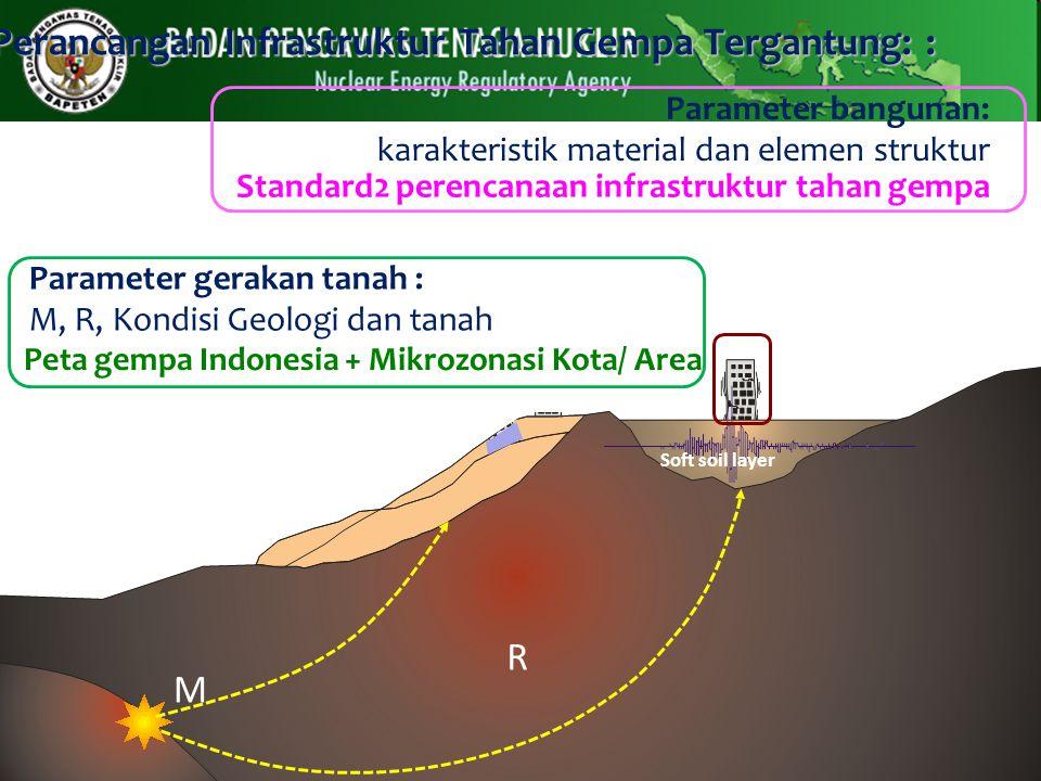 Perancangan Infrastruktur Tahan Gempa Tergantung: :