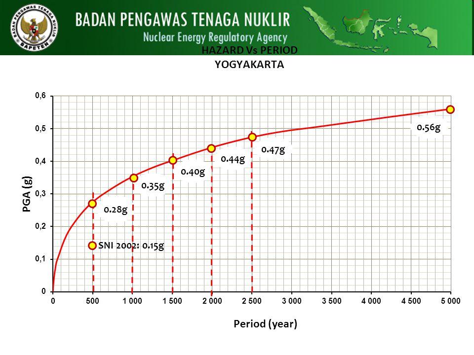 Gempa Yogya 2006 a=0.25-0.30 g 0.56g 0.47g 0.44g 0.40g 0.35g 0.28g