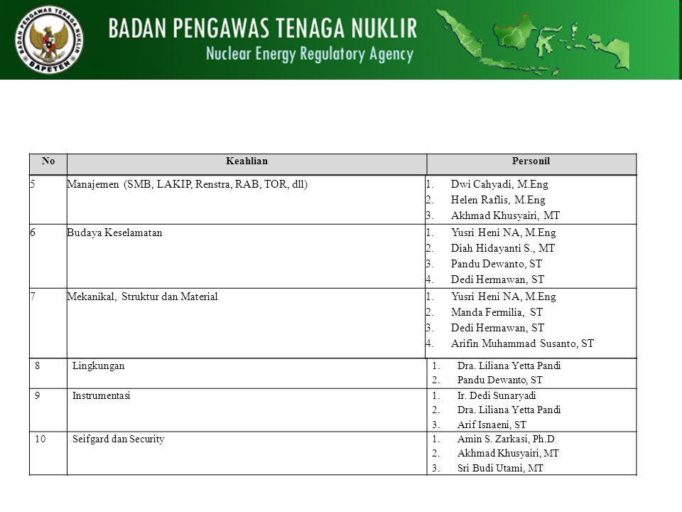 Manajemen (SMB, LAKIP, Renstra, RAB, TOR, dll) Dwi Cahyadi, M.Eng