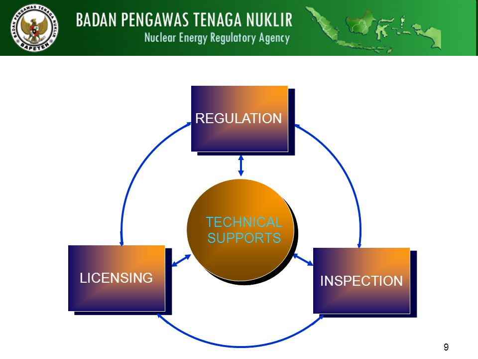REGULATION LICENSING INSPECTION TECHNICAL SUPPORTS