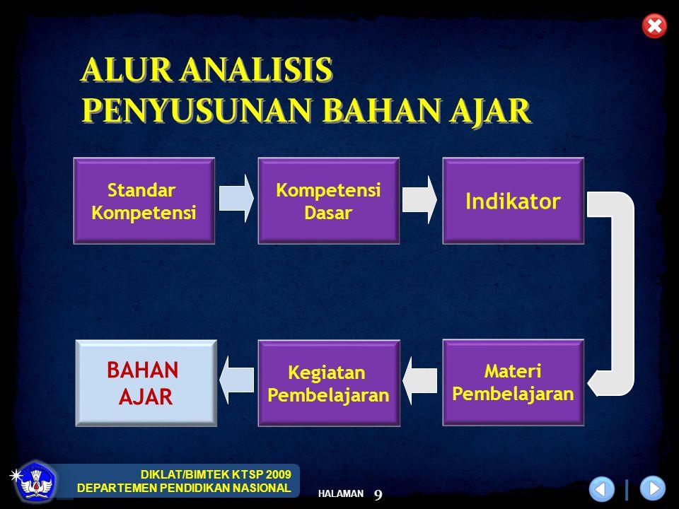 ALUR ANALISIS PENYUSUNAN BAHAN AJAR Indikator BAHAN AJAR Standar